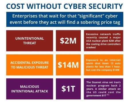graphic-cost-without-cybersecurity